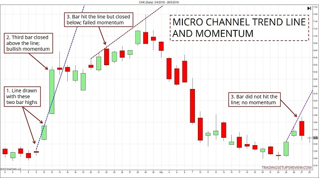 phan-tich-price-action-voi-duong-trendline-micro-traderviet-2.