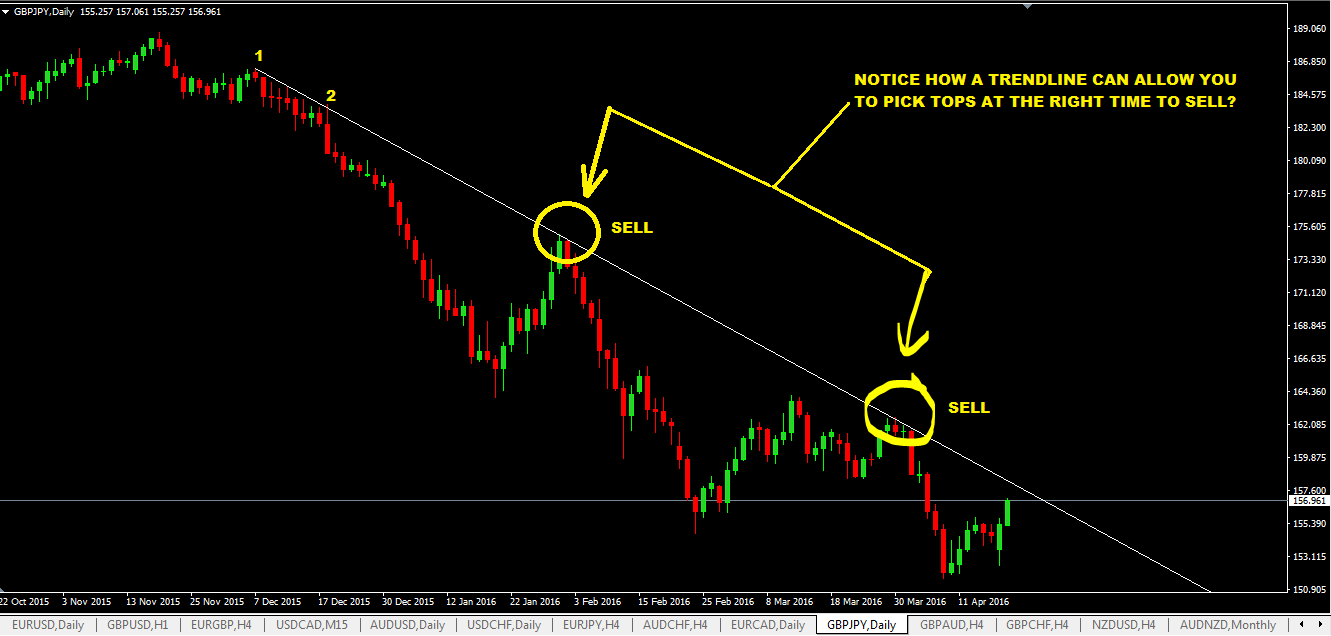 picking-tops-and-bottoms-of-market-with-trendlines.