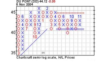 point-figure-gioi-thieu-bieu-do-ca-ro-huyen-thoai-traderviet1.