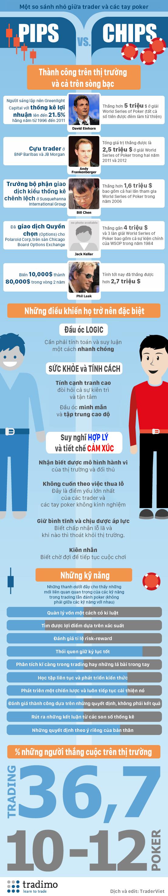 Poker vs trading infographic.