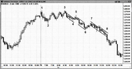 price-action-al-brooks-giao-dich-the-nao-trong-mot-xu-huong-hep-co-nhieu-nen-spike-traderviet-1.