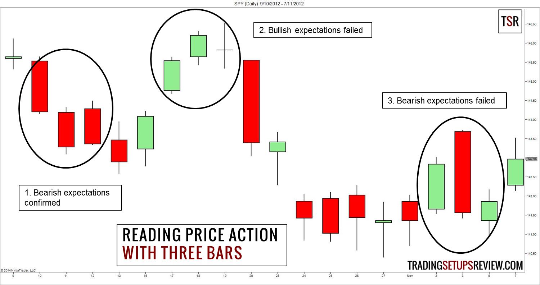 price-action-chuyen-sau-traderviet18.