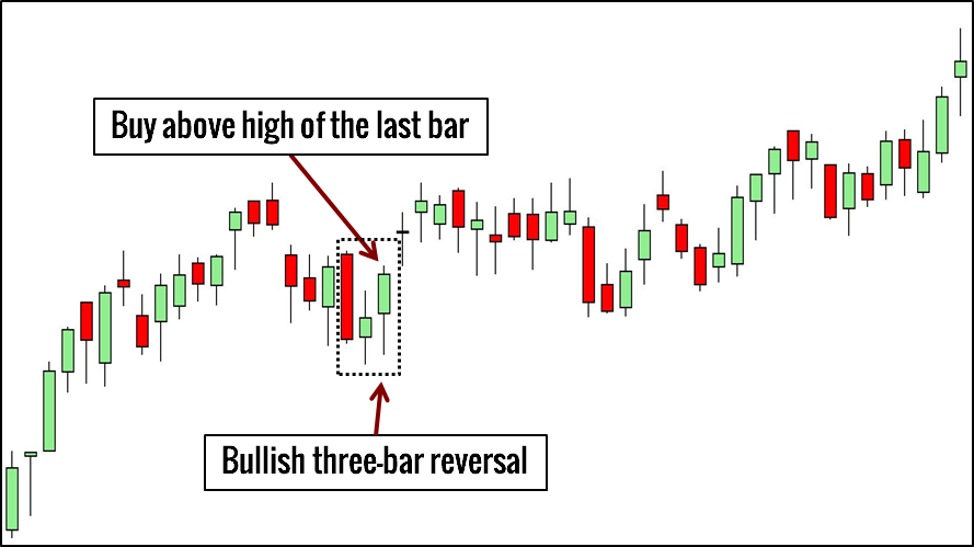 Price Action chuyên sâu - 10 mẫu hình Price Action Trader cần phải biết - Phần 2, Kỳ 4
