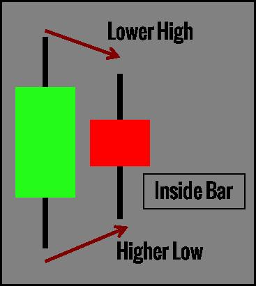 Price Action chuyên sâu - 10 mẫu hình Price Action Trader cần phải biết - Phần 2, Kỳ 5
