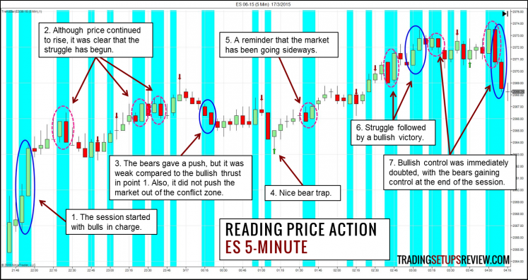 price-action-chuyen-sau-traderviet63.