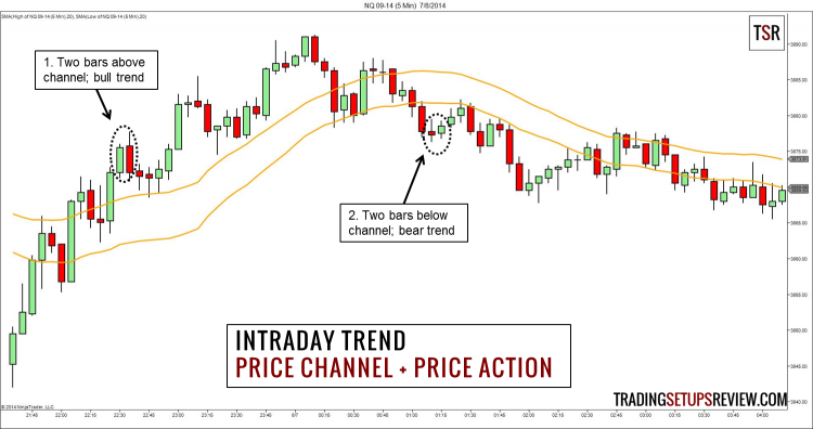 price-action-chuyen-sau-traderviet75.