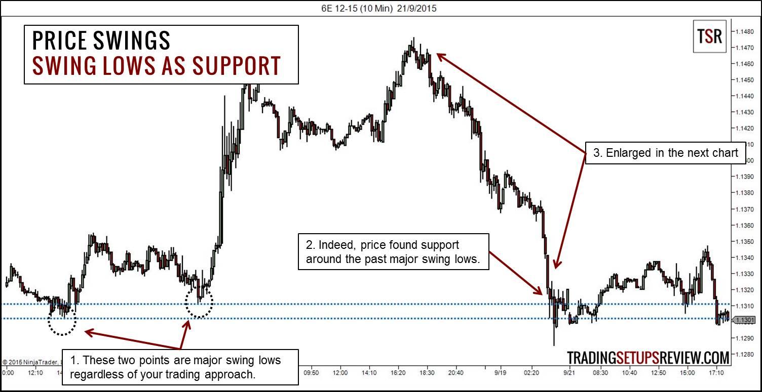 price-action-chuyen-sau-traderviet8.