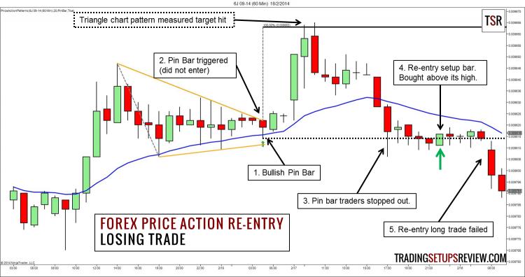 price-action-chuyen-sau-traderviet85.