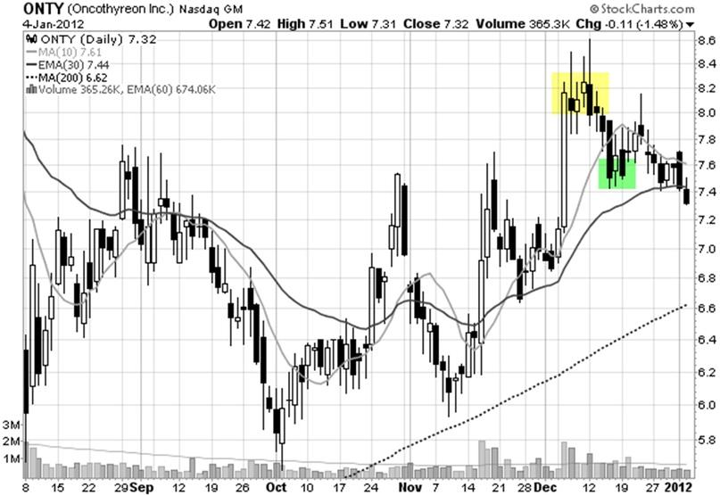 price-action-kết-hợp-chứng-khoán-mỹ-traderviet-1.