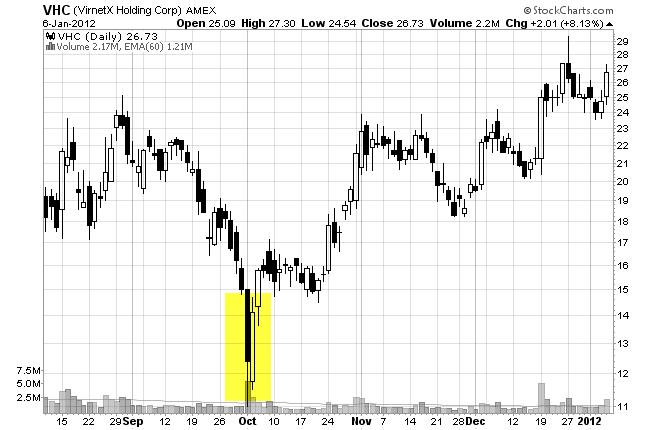 price-action-kết-hợp-chứng-khoán-mỹ-traderviet-2.