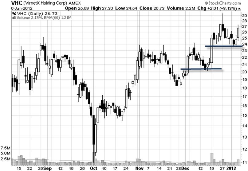 price-action-kết-hợp-chứng-khoán-mỹ-traderviet-3.