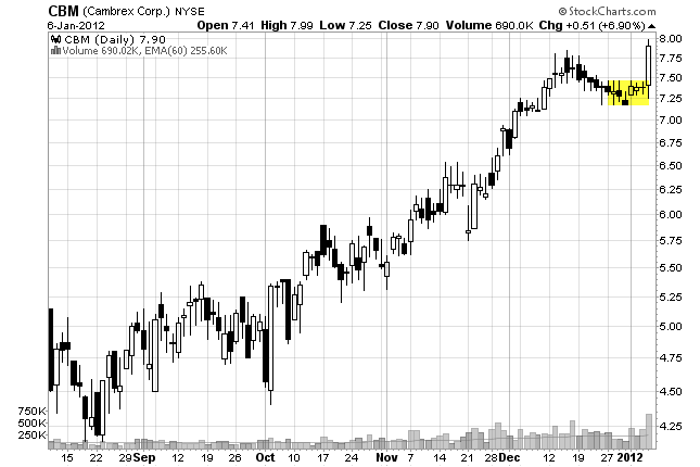 price-action-kết-hợp-chứng-khoán-mỹ-traderviet-4.