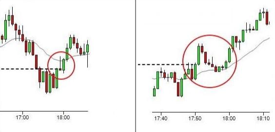 price-action-khong-phai-la-cach-ap-dung-mo-hinh-nen-traderviet-2.
