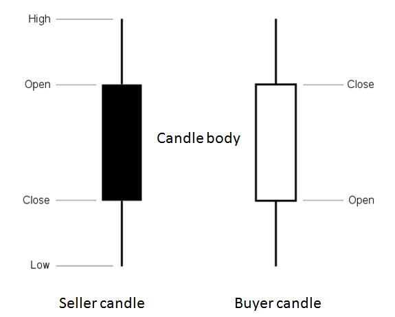 Price-Action-la-diem-nhan-TraderViet2.