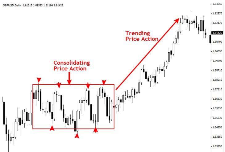 Price-Action-la-diem-nhan-TraderViet3.