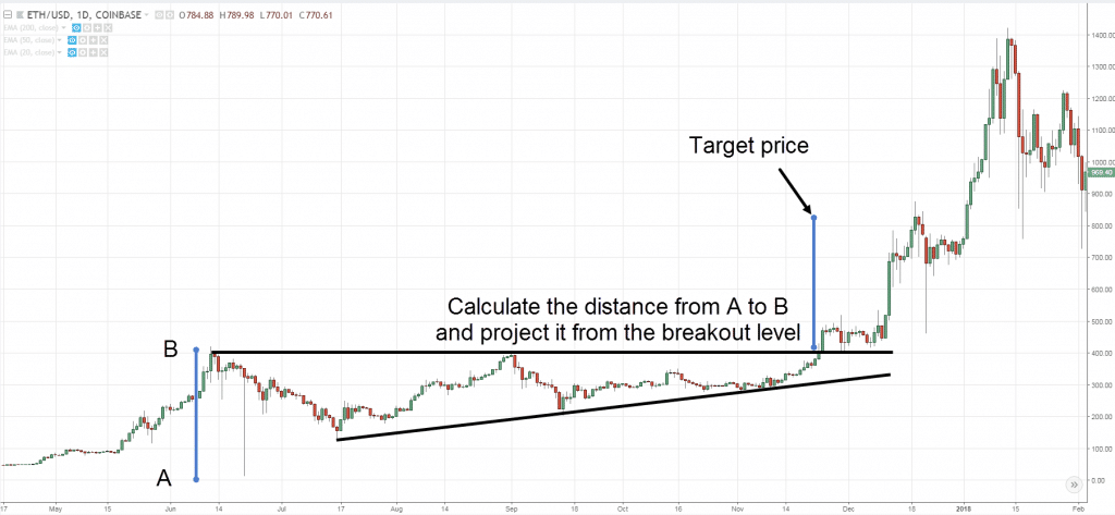 price-projection-1-1024x473.