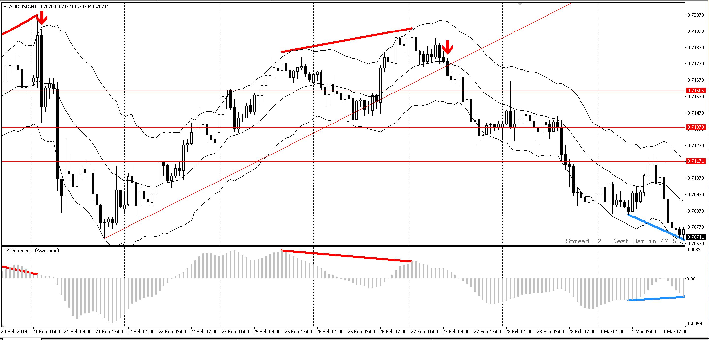 pz-divergence-trading-traderviet1.