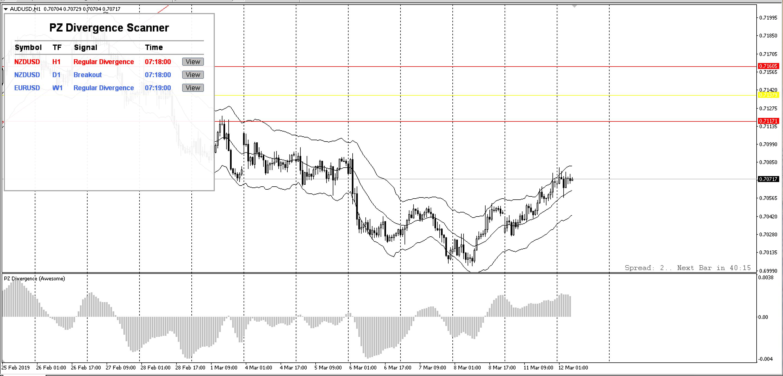 pz-divergence-trading-traderviet2.