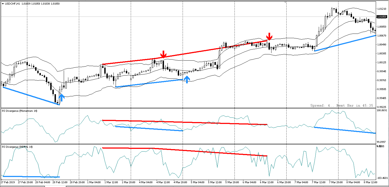 pz-divergence-trading-traderviet3.