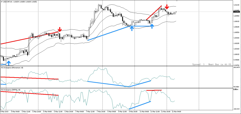 pz-divergence-trading-traderviet4.