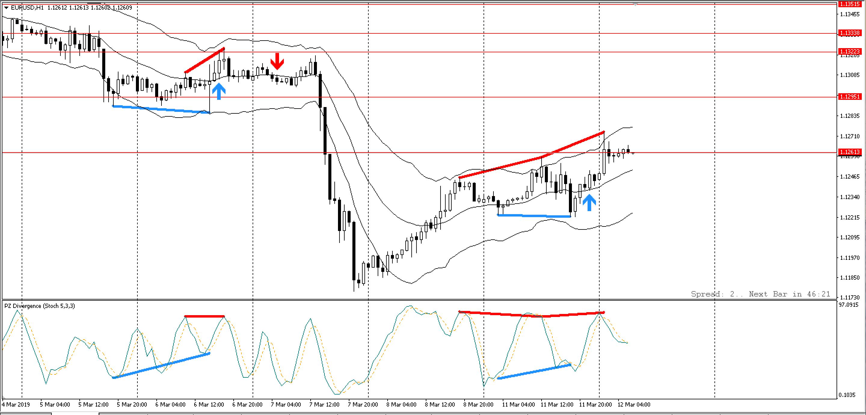 pz-divergence-trading-traderviet5.