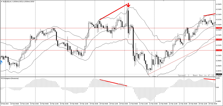 pz-divergence-trading-traderviet6.