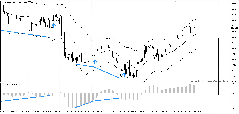 pz-divergence-trading-traderviet7.