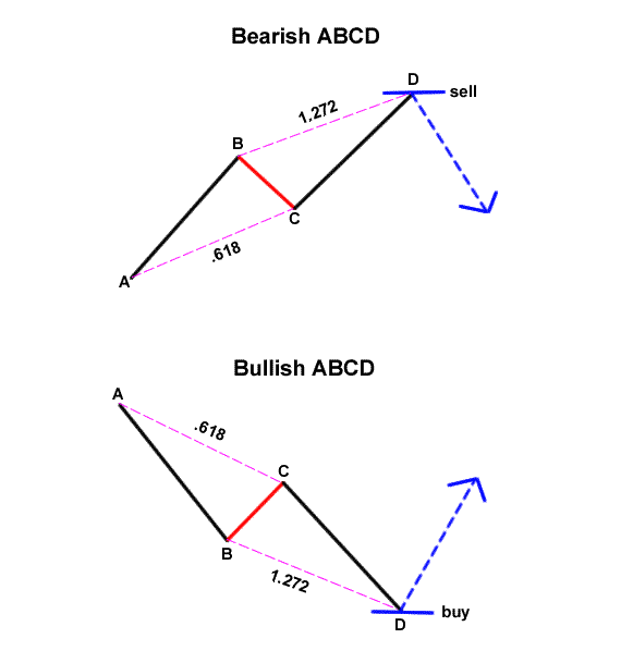 pz-harmonic-abcd-traderviet3.