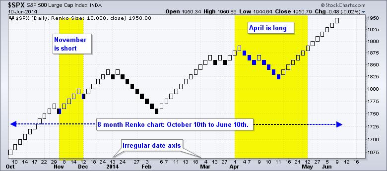 Renko Chart là gì? Tại sao nên dùng nến Renko thay vì nến