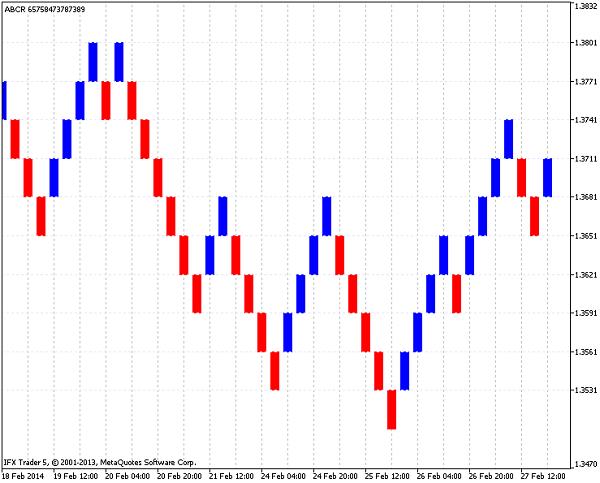 renko-chart-phan-tich-traderviet-1.