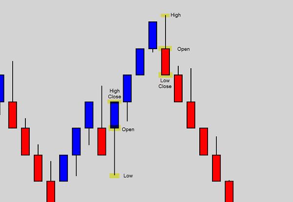 renko-chart-phan-tich-traderviet-2.