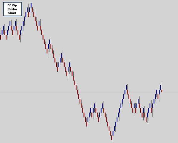 renko-charts-traderviet-1.