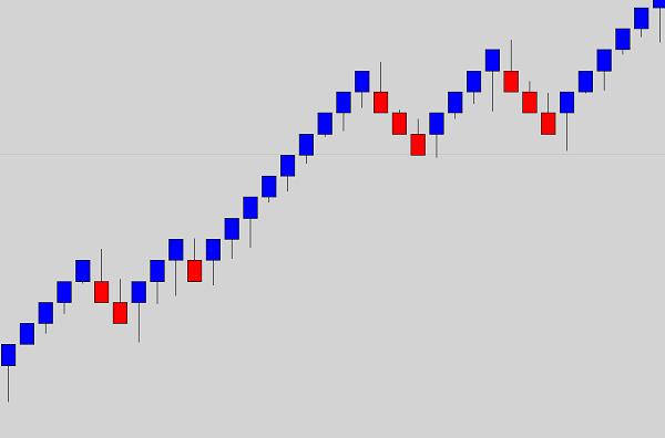 renko-charts-traderviet-2.