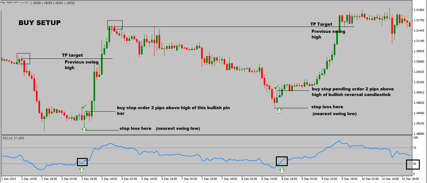 RSI-Trading-Strategy-With-Reversal-Candlestick-buy-setup.