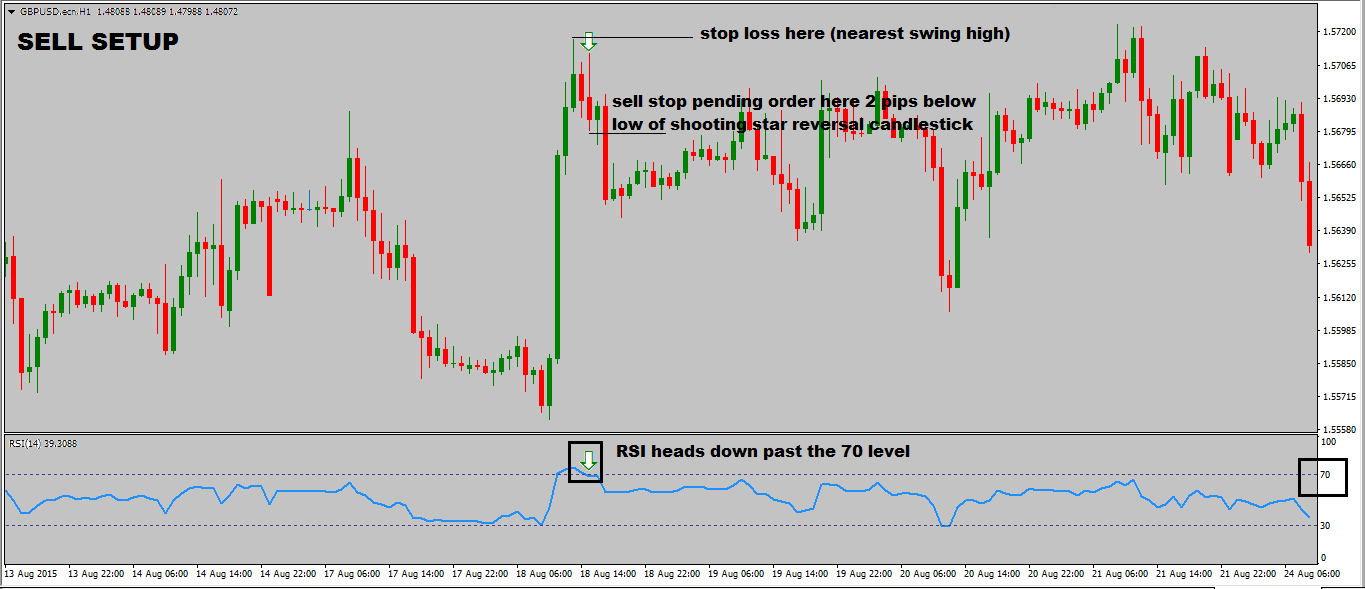 RSI-trading-strategy-with-reversal-candlestick-sell-setup.