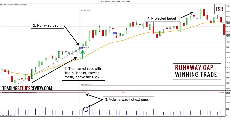 Runaway-Gap-Winning-Example.