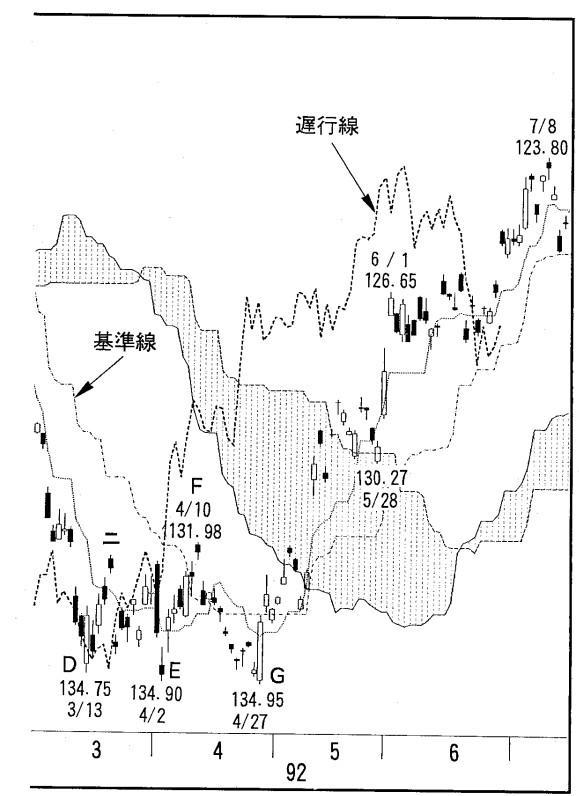 sach-ichimoku-hidenobu-sasaki-traderviet-3.
