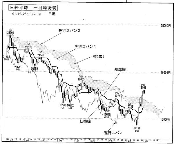 sach-ichimoku-hidenobu-sasaki-traderviet-4.