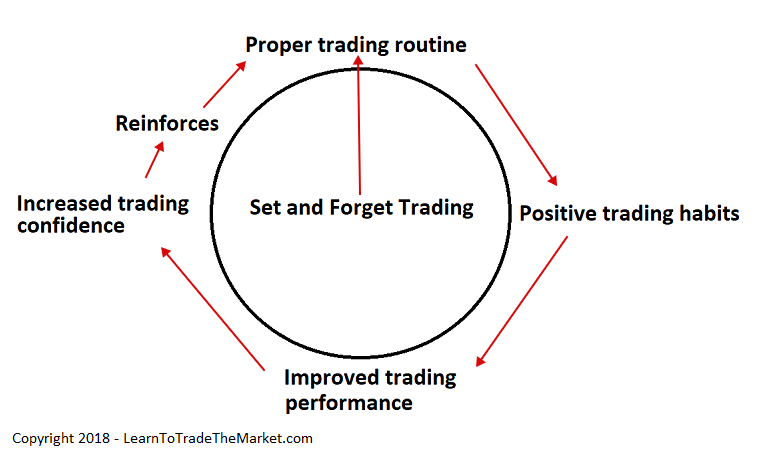 set-and-forget-trading-traderviet5.