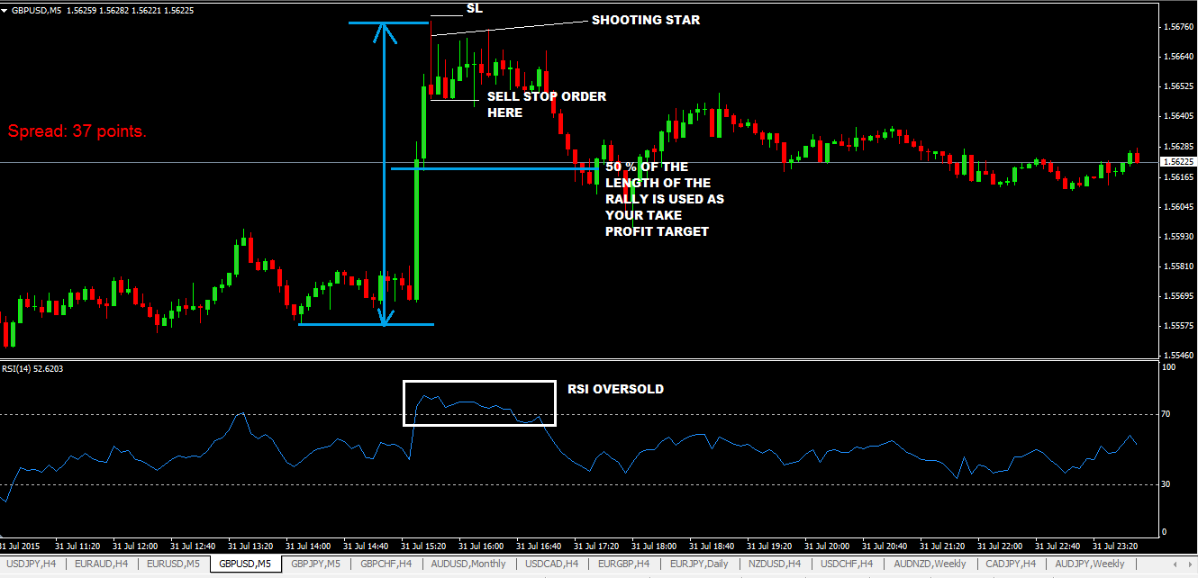 Simple-Forex-Scalping-Strategy-For-GBPUSD-And-EURUSD.