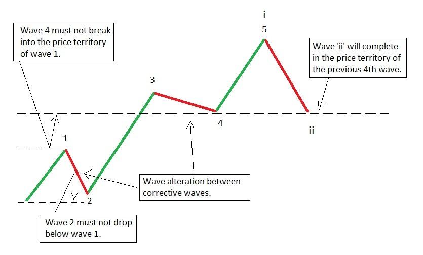 sóng-elliot-traderviet-1.