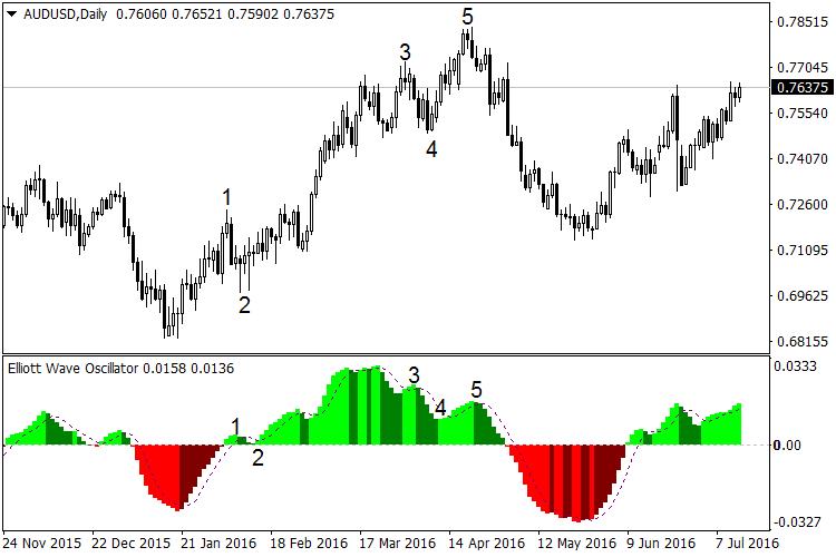 sóng-elliot-traderviet-2.