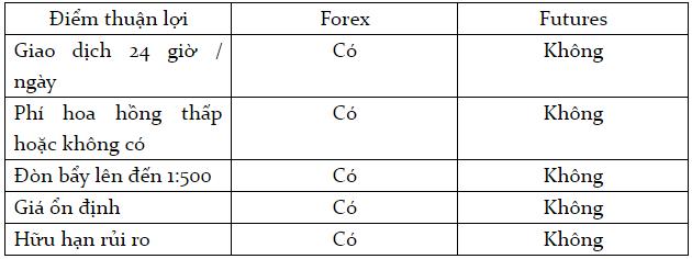 Bài 7 So sánh thị trường Forex với thị trường Futures