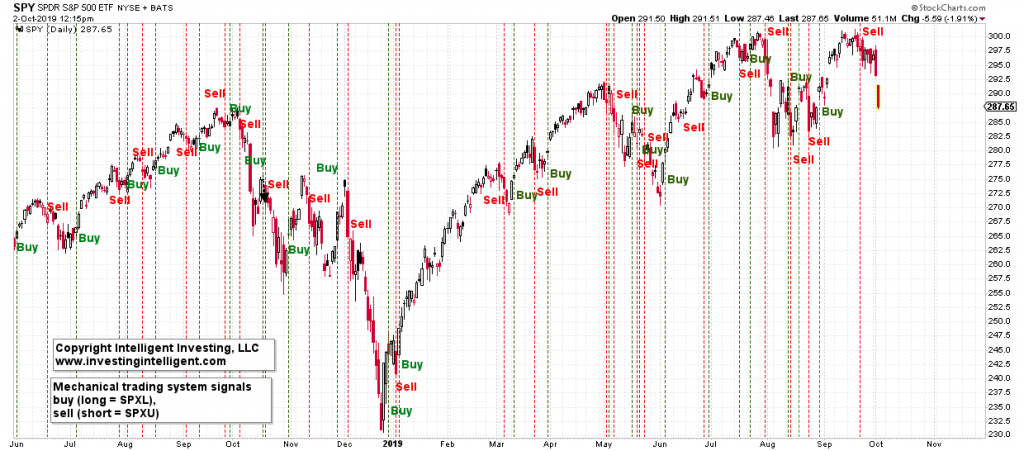 SPX-trading-system-signals-1024x451.