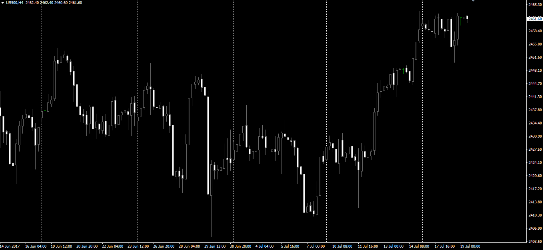 standard-poors-500-index-s-p-500-chi-so-chung-khoan-my-ma-anh-em-trader-khong-the-bo-qua.