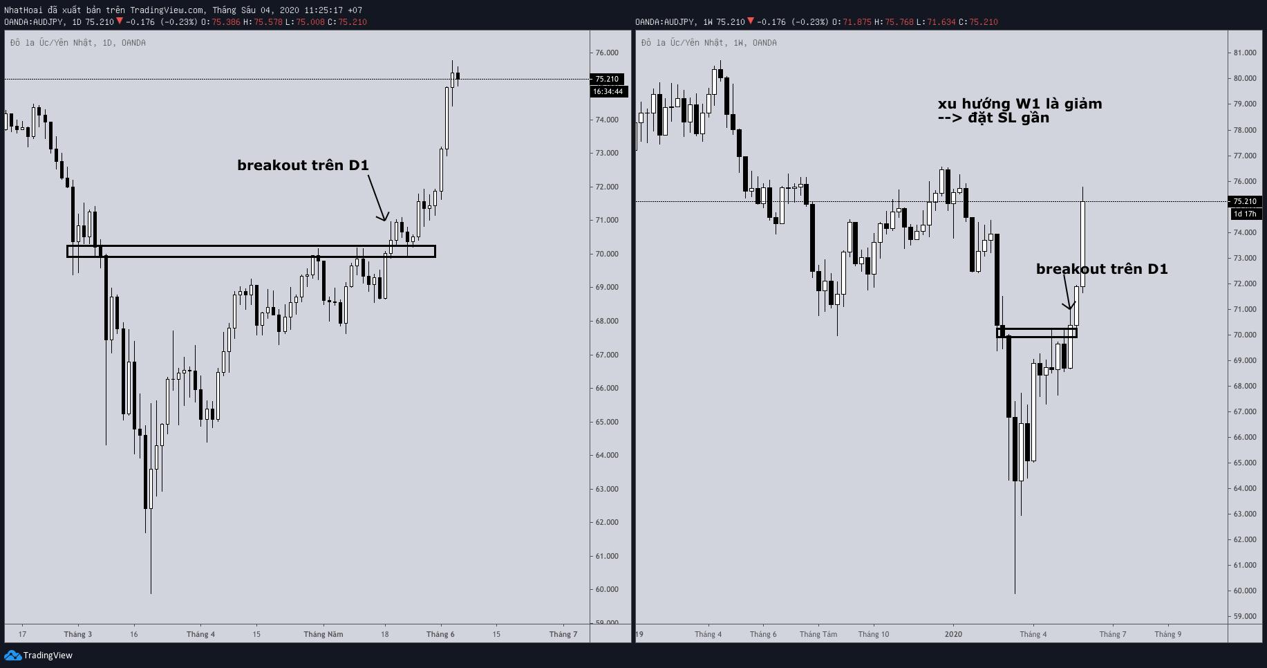 stop-loss-breakout-traderviet1.