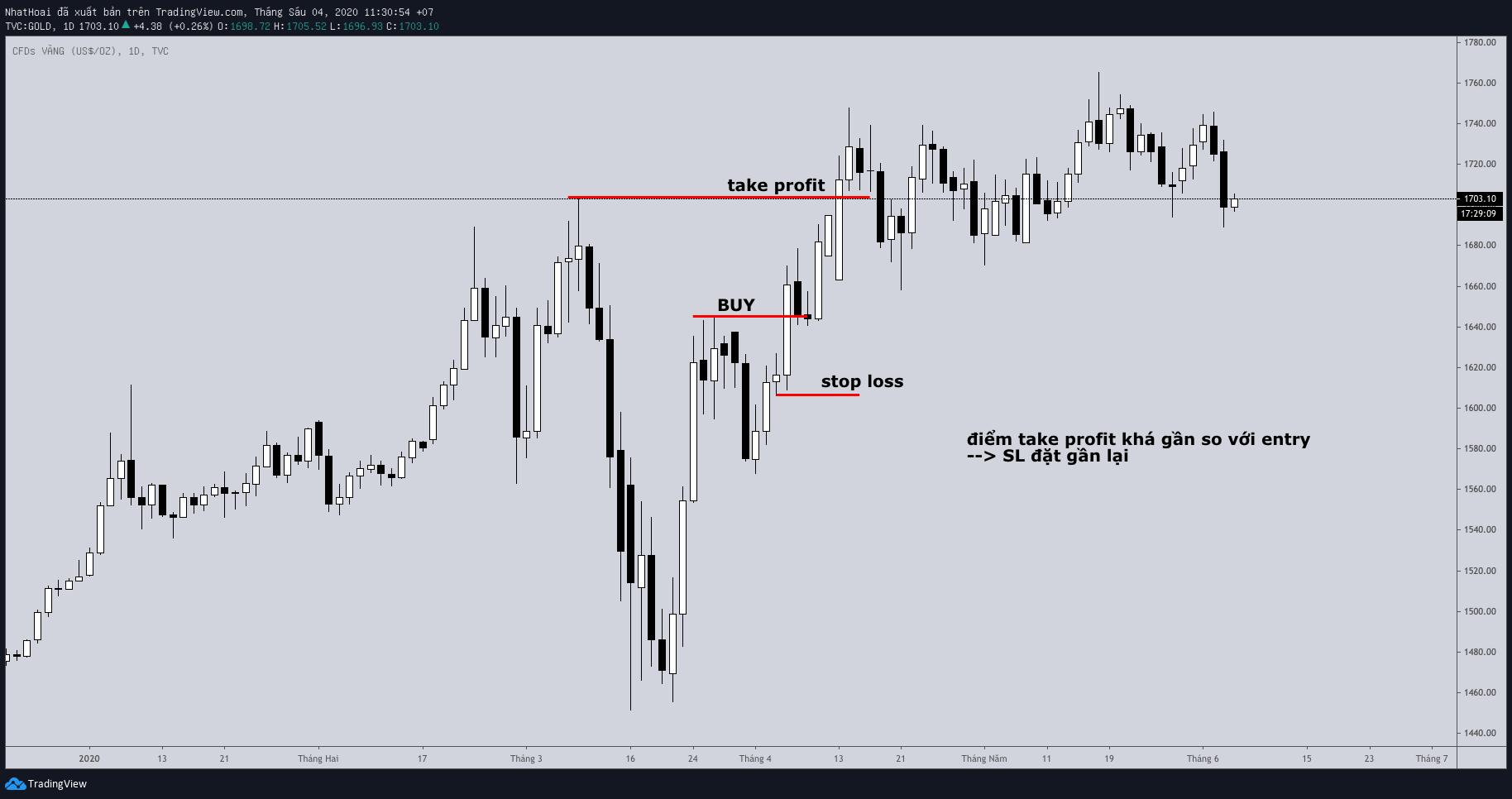 stop-loss-breakout-traderviet2.