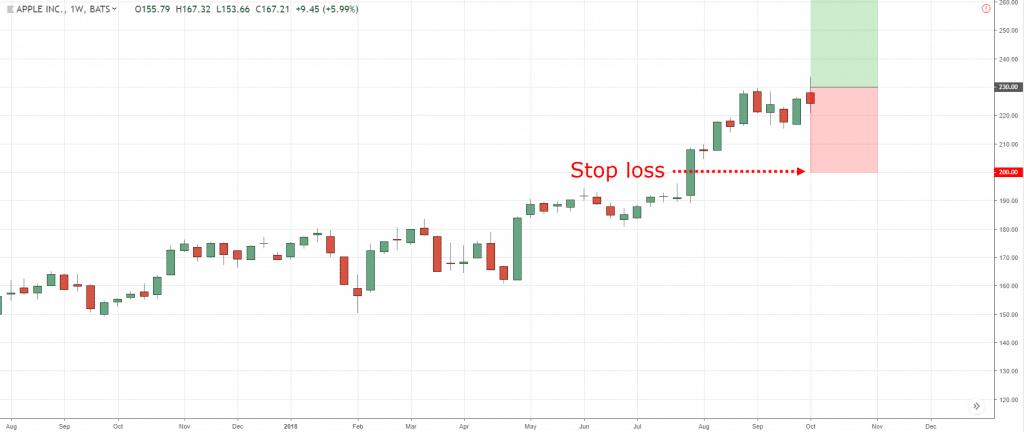stop-loss-traderviet1.