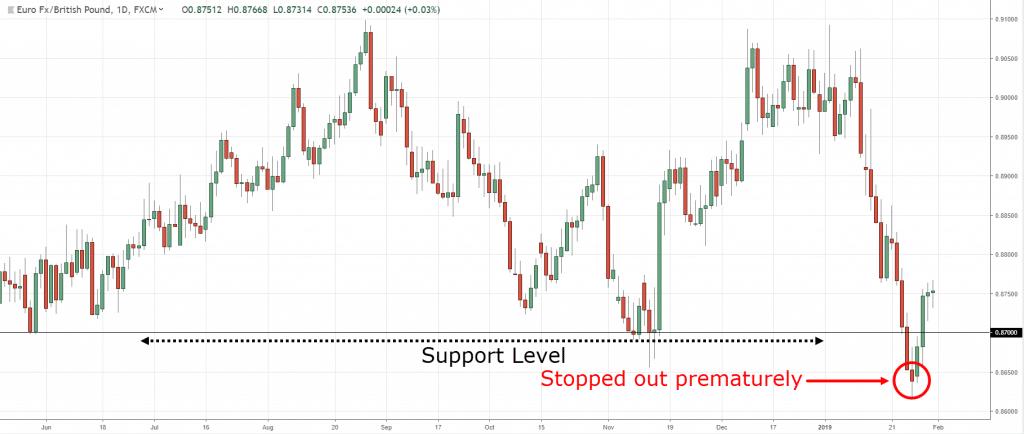 stop-loss-traderviet3.