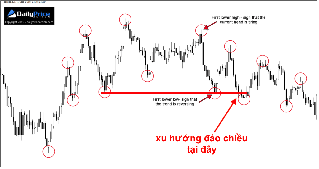 suc-manh-xu-huong-price-action-traderviet10.